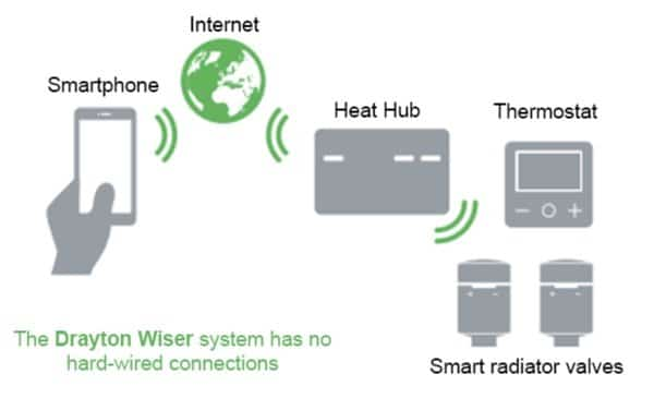 how Smart controls for heating work